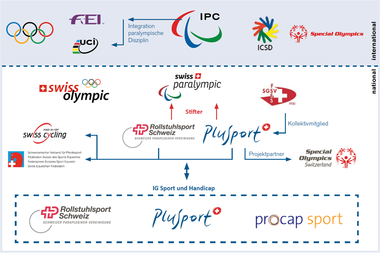Nationale und internationale Organisationen im Behindertensport
